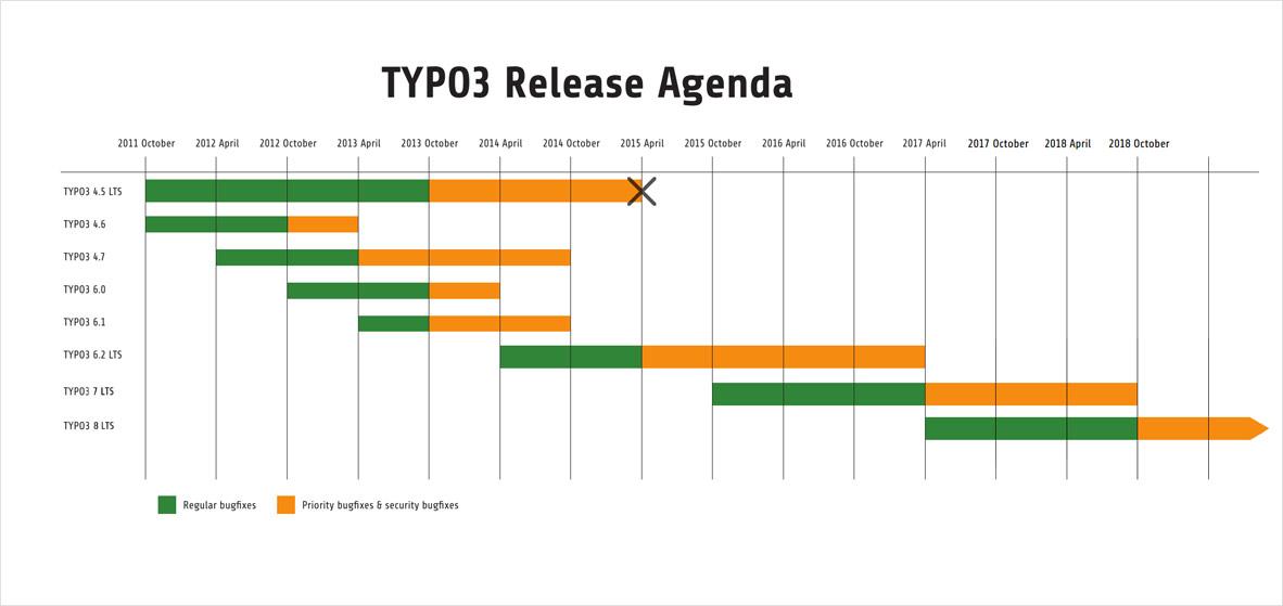 TYPO3 6.2 der Support endet im März 2017!